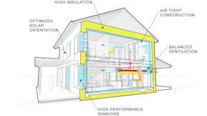 Passive house e suas caracteristicas